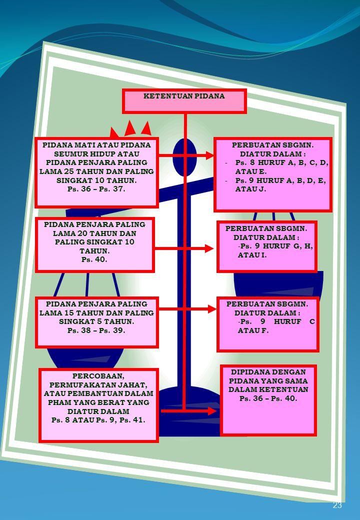 22 TAHAP PEMERIKSAAN DI PERSIDANGAN PPHAM BERAT DIPERIKSA DAN DIPUTUS OLEH P. HAM/ P. HAM AD HOC YANG DILAKUKAN OLEH MAJELIS HAKIM BERJUMLAH 5 (LIMA)