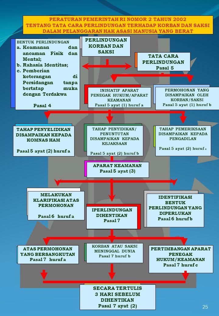 24 TANGGUNG JAWAB KOMANDO Ps. 42 ayat (1) HURUF A DAN B KOMANDAN MILITER ATAU SESEORANG YANG SECARA EFEKTIF BERTINDAK SEBAGAI KOMANDAN MILITER DAPAT D