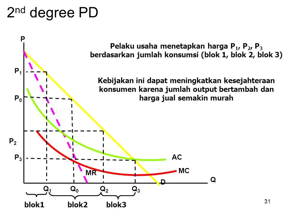 31 2 nd degree PD P0P0 P Q0Q0 AC MC Q D MR Q2Q2 Q3Q3 Q1Q1 P1P1 P2P2 P3P3 blok1blok2blok3 Pelaku usaha menetapkan harga P 1, P 2, P 3 berdasarkan jumla