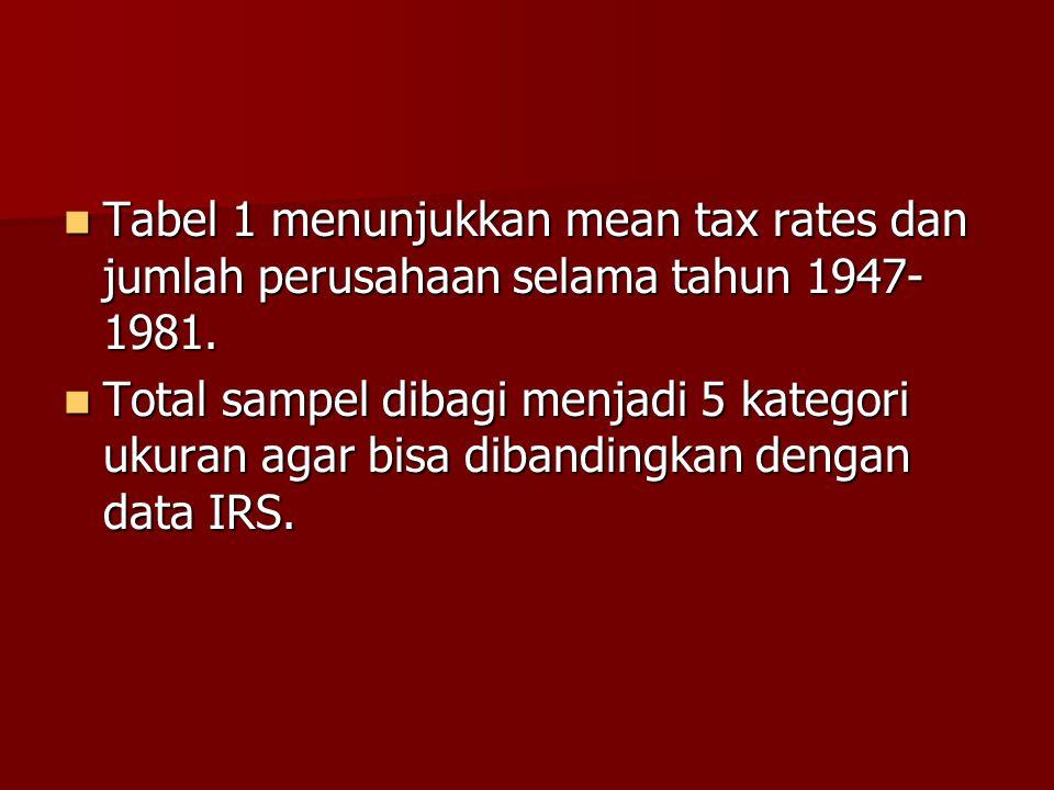 Tabel 1 menunjukkan mean tax rates dan jumlah perusahaan selama tahun 1947- 1981. Tabel 1 menunjukkan mean tax rates dan jumlah perusahaan selama tahu