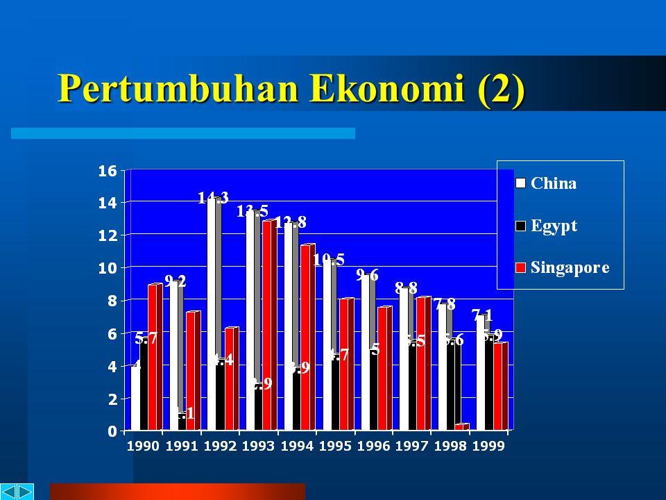 Pertumbuhan Ekonomi (1)