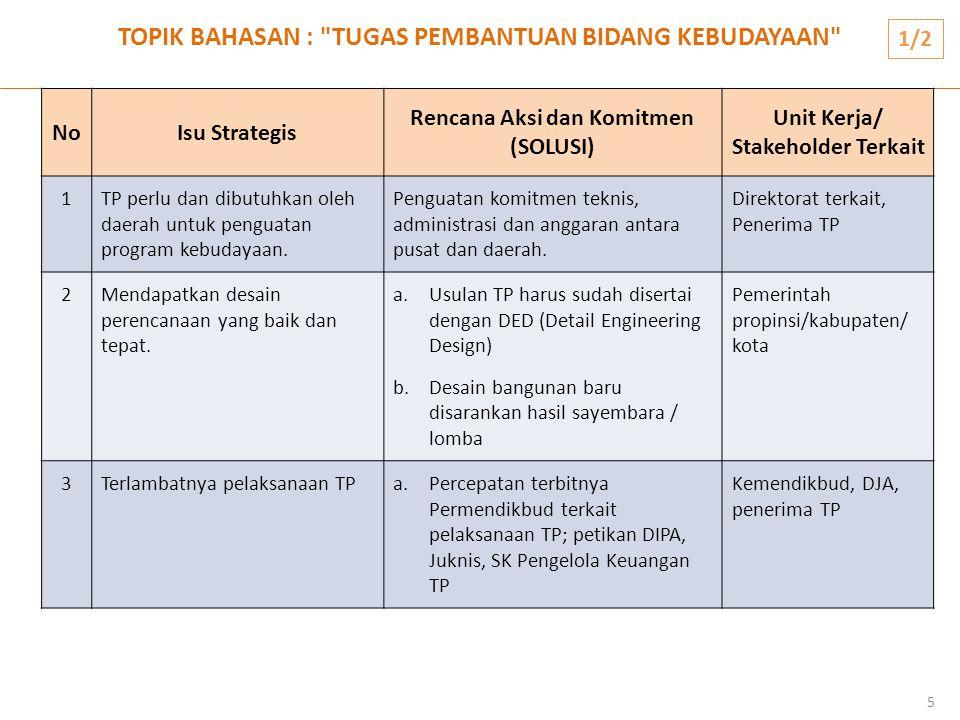 TOPIK BAHASAN : TUGAS PEMBANTUAN BIDANG KEBUDAYAAN 6 NoNoIsu Strategis Rencana Aksi dan Komitmen (SOLUSI) Unit Kerja/ Stakeholder Terkait 3Terlambatnya pelaksanaan TPb.Komitmen daerah untuk tidak mengganti pengelola keuangan sampai dengan pelaksanaan TP selesai c.Percepatan proses lelang oleh penerima TP Kemendikbud, DJA, penerima TP 4Kurangnya sinergisitasPeningkatan koordinasi antara UPT Ditjen Kebudayaan dengan penerima TP UPT Ditjen Kebudayaan, penerima TP 5Lemahnya pelaporan keuangan dan BMN pada satker TP Peningkatan tertib laporan keuangan dan BMN Penerima TP 6Terlambatnya proses hibahSegera menyerahterimakan hasil pekerjaan TP dari pemerintah pusat ke daerah Kemendikbud, Kemenkeu, penerima TP 1/2