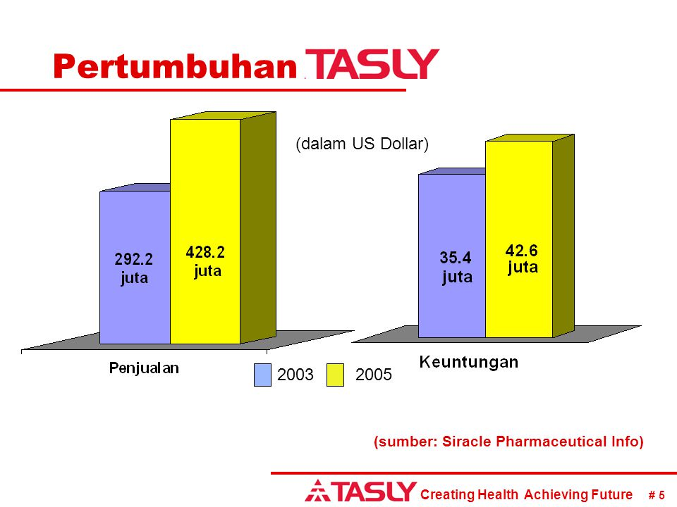 Creating Health Achieving Future # 5 Pertumbuhan (sumber: Siracle Pharmaceutical Info) 20032005 (dalam US Dollar)