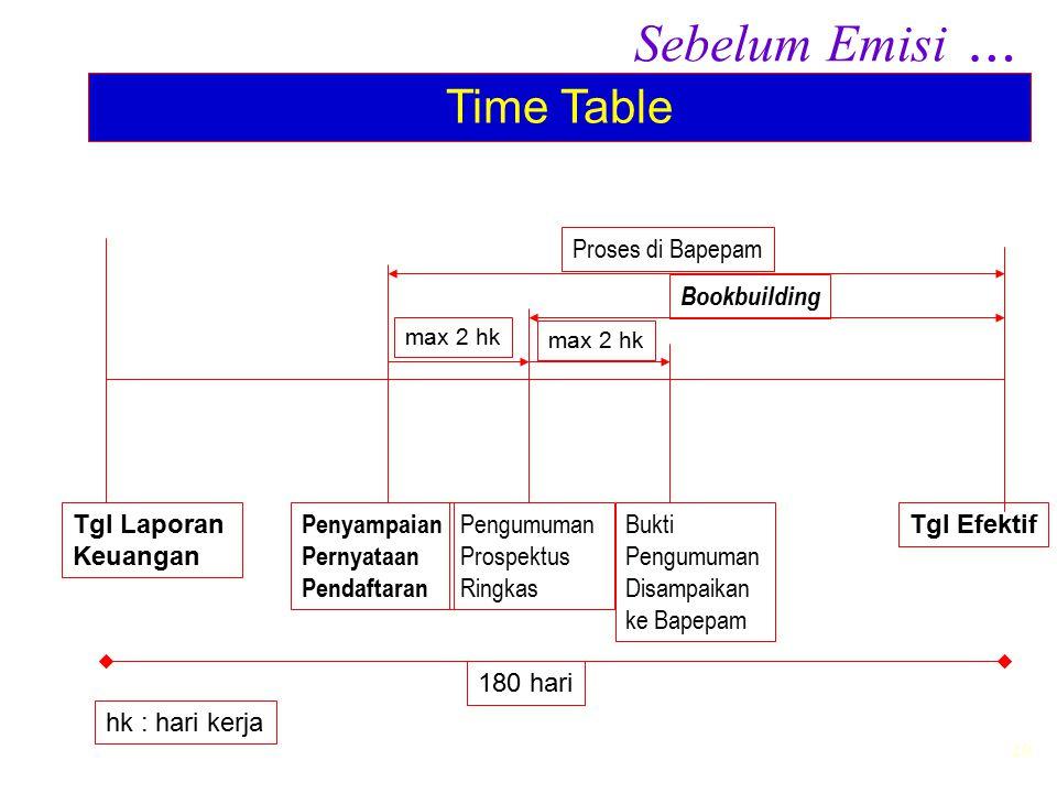 20 Sebelum Emisi … Time Table Tgl Laporan Keuangan Tgl Efektif Penyampaian Pernyataan Pendaftaran Pengumuman Prospektus Ringkas Bukti Pengumuman Disam