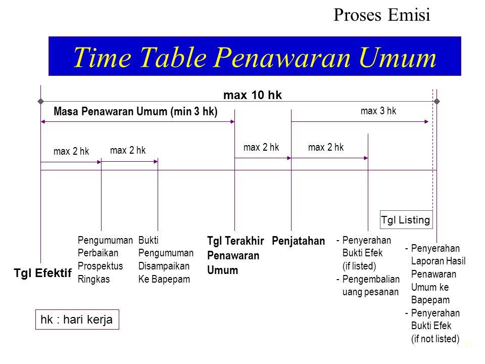 21 Time Table Penawaran Umum Tgl Efektif Tgl Terakhir Penawaran Umum Penjatahan Pengumuman Perbaikan Prospektus Ringkas Bukti Pengumuman Disampaikan K
