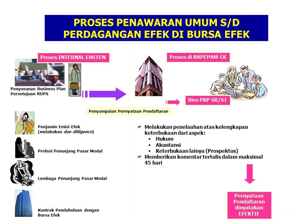 22 PROSES PENAWARAN UMUM S/D PERDAGANGAN EFEK DI BURSA EFEK Biro PKP SR/SJ Penjamin Emisi Efek (melakukan due dilligence) Profesi Penunjang Pasar Moda