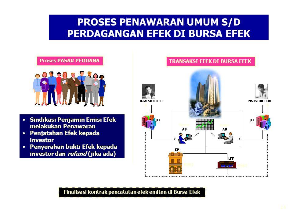 24 PROSES PENAWARAN UMUM S/D PERDAGANGAN EFEK DI BURSA EFEK Sindikasi Penjamin Emisi Efek melakukan Penawaran Penjatahan Efek kepada investor Penyerah