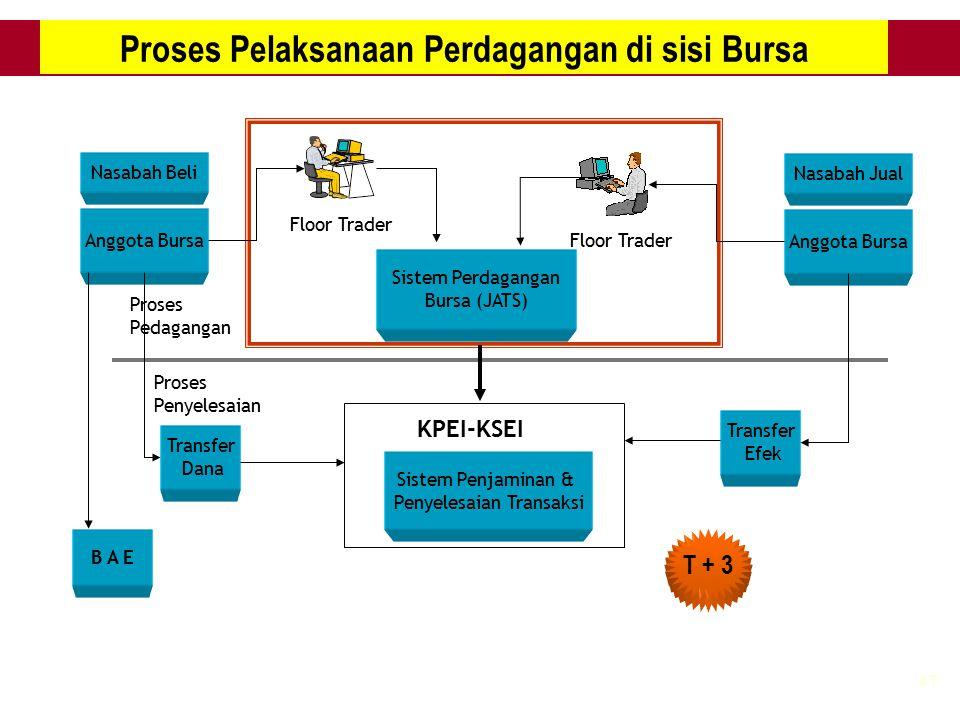 47 Proses Pelaksanaan Perdagangan di sisi Bursa Nasabah Beli Anggota Bursa Nasabah Jual Anggota Bursa Floor Trader Sistem Perdagangan Bursa (JATS) KPE