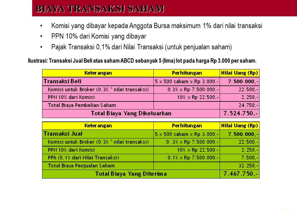 48 Komisi yang dibayar kepada Anggota Bursa maksimum 1% dari nilai transaksi PPN 10% dari Komisi yang dibayar Pajak Transaksi 0,1% dari Nilai Transaks