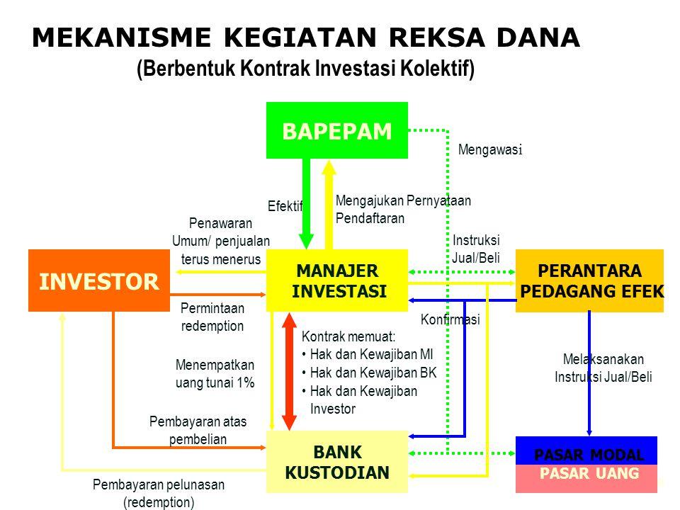 60 INVESTOR BAPEPAM MANAJER INVESTASI BANK KUSTODIAN PERANTARA PEDAGANG EFEK PASAR MODAL PASAR UANG Efektif Mengajukan Pernyataan Pendaftaran Instruks