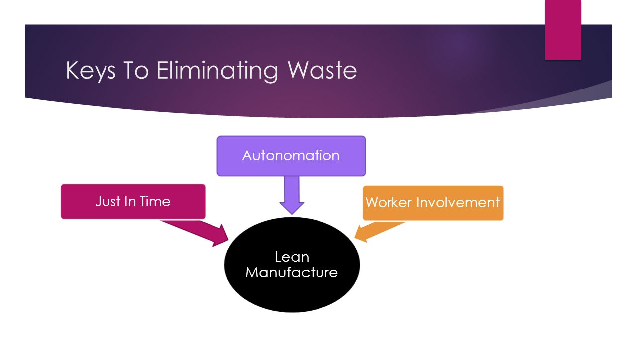 Keys To Eliminating Waste Lean Manufacture Just In Time Autonomation Worker Involvement