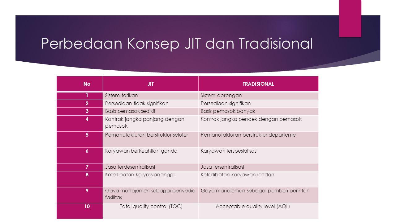 Perbedaan Konsep JIT dan Tradisional NoJITTRADISIONAL 1 Sistem tarikanSistem dorongan 2 Persediaan tidak signifikanPersediaan signifikan 3 Basis pemas