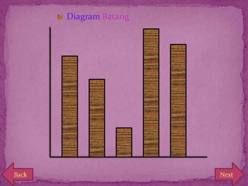 Pada umumnya penyajian data dalam bentuk gambar akan menjadi lebih menarik dan siswa tidak akan cepat bosan untuk mempelajarinya.
