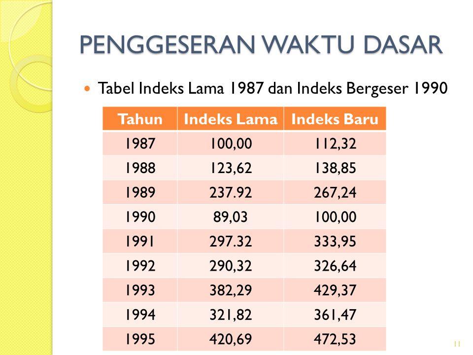 PENGGESERAN WAKTU DASAR 11 Tabel Indeks Lama 1987 dan Indeks Bergeser 1990 TahunIndeks LamaIndeks Baru 1987100,00112,32 1988123,62138,85 1989237.92267