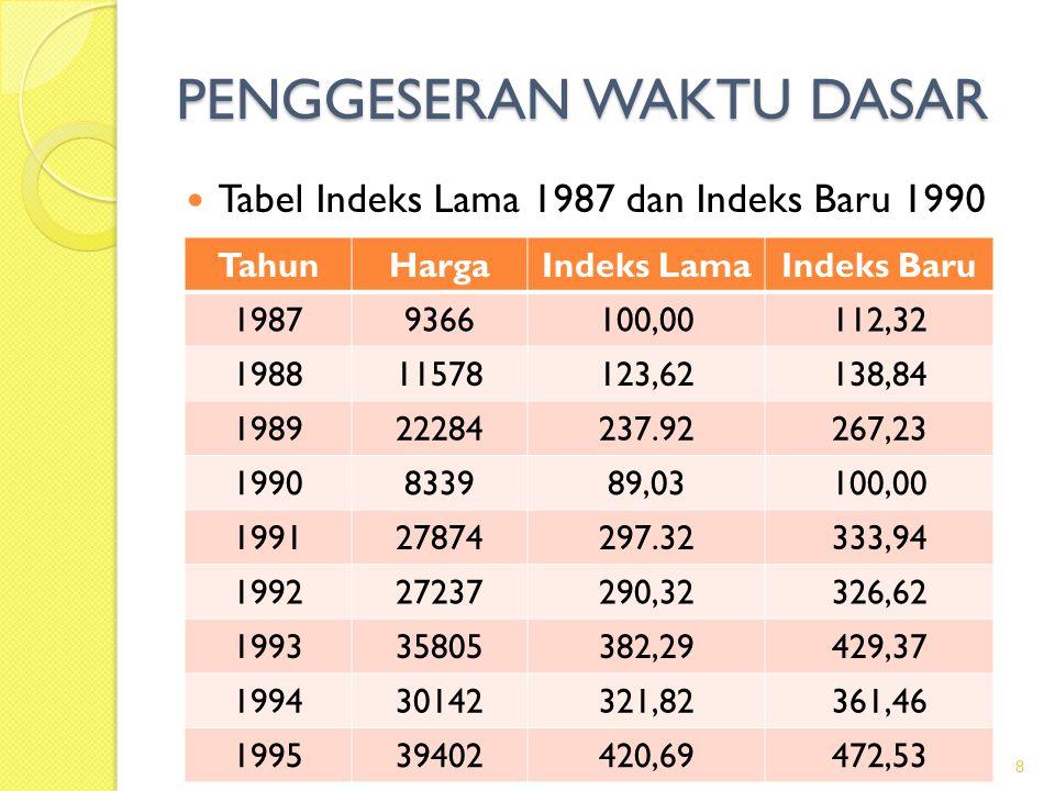 PENGGESERAN WAKTU DASAR Tabel Indeks Lama 1987 dan Indeks Baru 1990 8 TahunHargaIndeks LamaIndeks Baru 19879366100,00112,32 198811578123,62138,84 1989