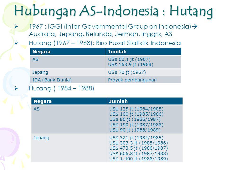 Hubungan AS-Indonesia : Hutang  1967 : IGGI (Inter-Governmental Group on Indonesia)  Australia, Jepang, Belanda, Jerman, Inggris, AS  Hutang (1967 – 1968): Biro Pusat Statistik Indonesia  Hutang ( 1984 – 1988) NegaraJumlah ASUS$ 60,1 jt (1967) US$ 163,9 jt (1968) JepangUS$ 70 jt (1967) IDA (Bank Dunia)Proyek pembangunan NegaraJumlah ASUS$ 135 jt (1984/1985) US$ 100 jt (1985/1986) US$ 86 jt (1986/1987) US$ 190 jt (1987/1988) US$ 90 jt (1988/1989) JepangUS$ 321 jt (1984/1985) US$ 303,3 jt (1985/1986) US$ 473,5 jt (1986/1987) US$ 606,8 jt (1987/1988) US$ 1.400 jt (1988/1989)