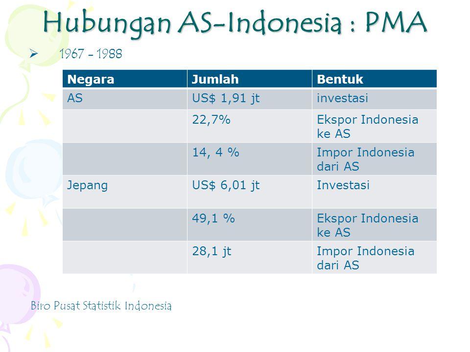 Hubungan AS-Indonesia : PMA  1967 - 1988 NegaraJumlahBentuk ASUS$ 1,91 jtinvestasi 22,7%Ekspor Indonesia ke AS 14, 4 %Impor Indonesia dari AS JepangUS$ 6,01 jtInvestasi 49,1 %Ekspor Indonesia ke AS 28,1 jtImpor Indonesia dari AS Biro Pusat Statistik Indonesia