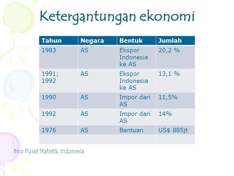Ketergantungan ekonomi TahunNegaraBentukJumlah 1983ASEkspor Indonesia ke AS 20,2 % 1991; 1992 ASEkspor Indonesia ke AS 13,1 % 1990ASImpor dari AS 11,5% 1992ASImpor dari AS 14% 1976ASBantuanUS$ 885jt Biro Pusat Statistik Indonesia