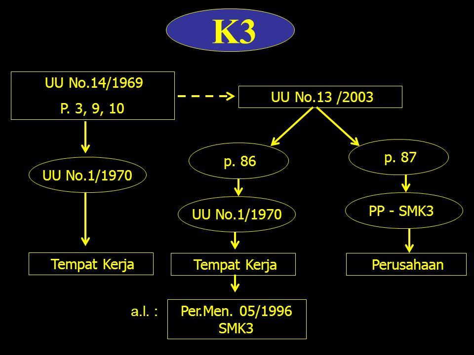 K3 UU No.13 /2003 p.86 p. 87 UU No.1/1970 Tempat Kerja PP - SMK3 Perusahaan Per.Men.