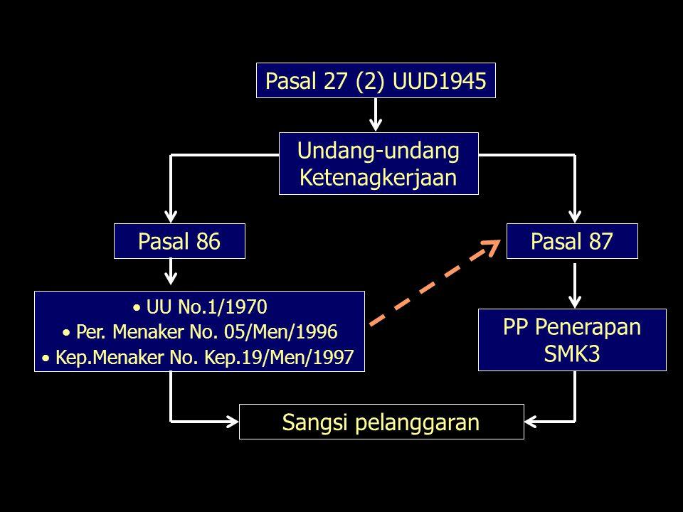 Pasal 27 (2) UUD1945 Undang-undang Ketenagkerjaan Pasal 86Pasal 87 UU No.1/1970 Per.