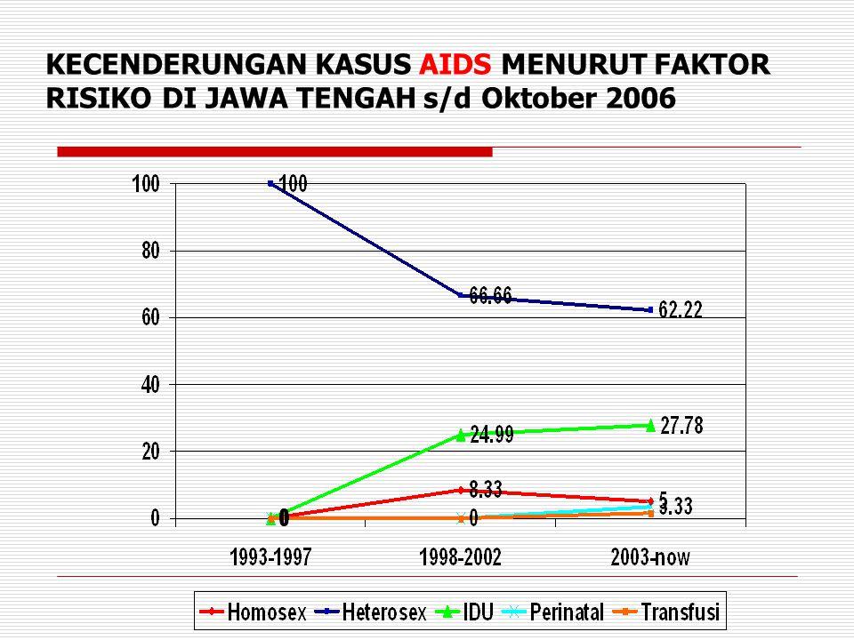 KECENDERUNGAN KASUS AIDS MENURUT FAKTOR RISIKO DI JAWA TENGAH s/d Oktober 2006