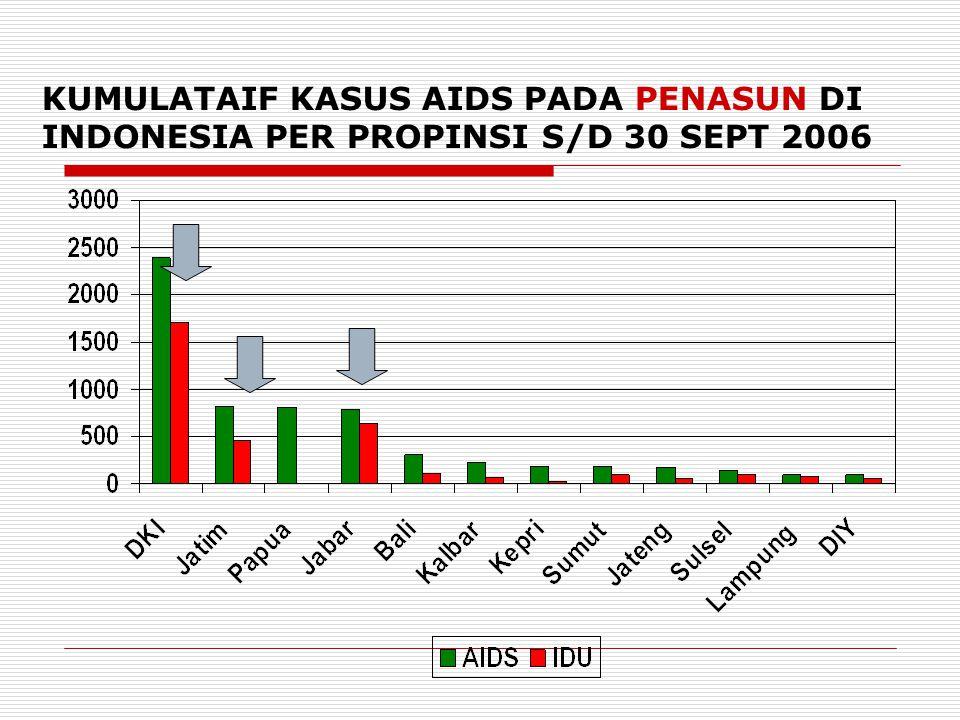 KUMULATAIF KASUS AIDS PADA PENASUN DI INDONESIA PER PROPINSI S/D 30 SEPT 2006