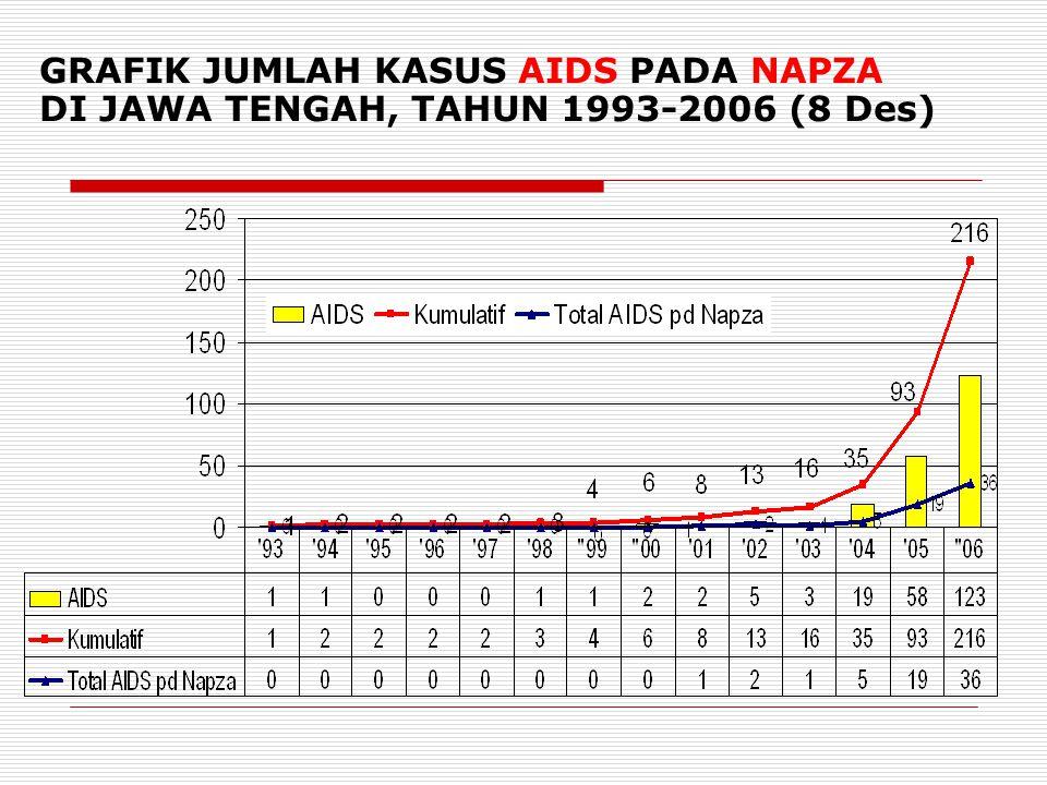 GRAFIK JUMLAH KASUS AIDS PADA NAPZA DI JAWA TENGAH, TAHUN 1993-2006 (8 Des) 