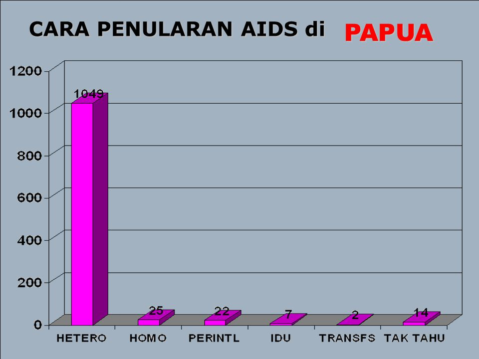 CARA PENULARAN AIDS di PAPUA