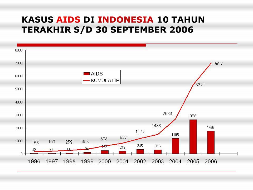 EPIDEMI HIV/AIDS DI JAWA TENGAH 1993 s/d 8 Desember 2006 JUMLAH: 1.039 HIV: 823 AIDS: 216 Meninggal: 120 Estimasi HIV/AIDS di Jawa Tengah Tahun 2005 (Pemetaan Respons 2005) 2.488 orang Estimasi HIV/AIDS di Jawa Tengah Th 2006 (KPA Nasional November 2006) 6.668 orang
