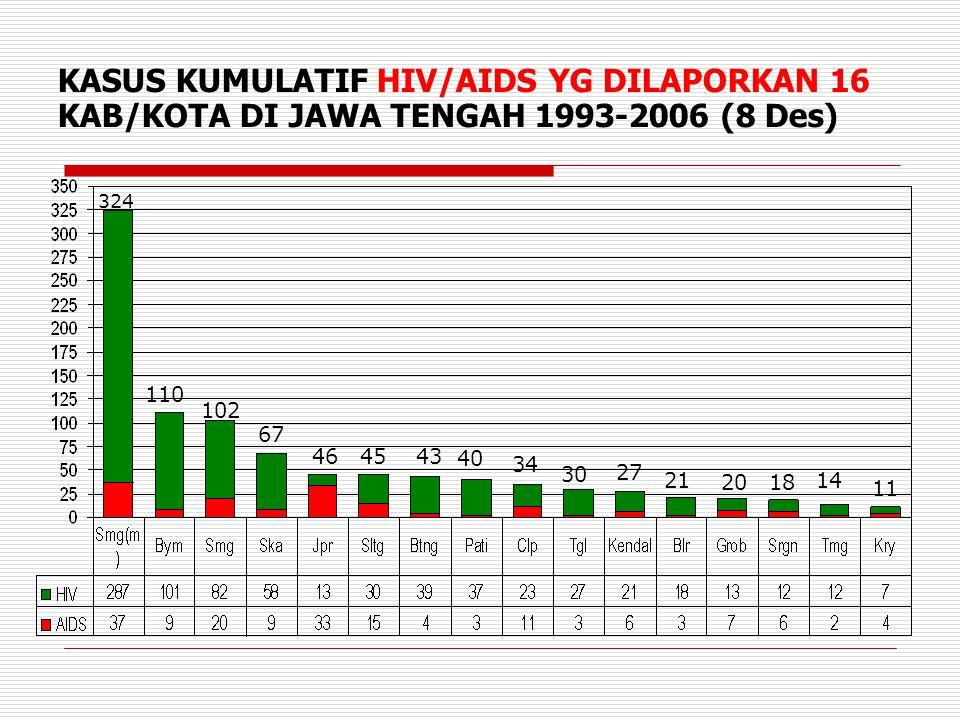 KASUS KUMULATIF HIV/AIDS YG DILAPORKAN 16 KAB/KOTA DI JAWA TENGAH 1993-2006 (8 Des) 324 110 102 67 464543 40 34 30 27 21 2018 14 11
