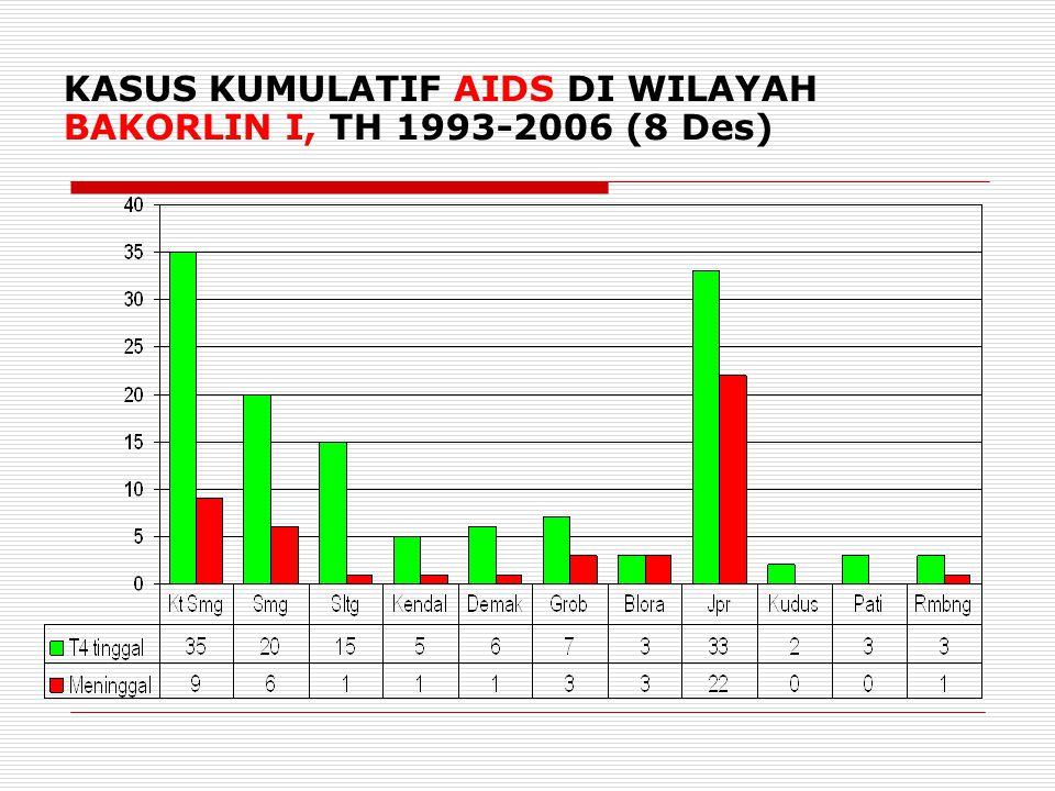 KASUS KUMULATIF AIDS DI WILAYAH BAKORLIN I, TH 1993-2006 (8 Des) 