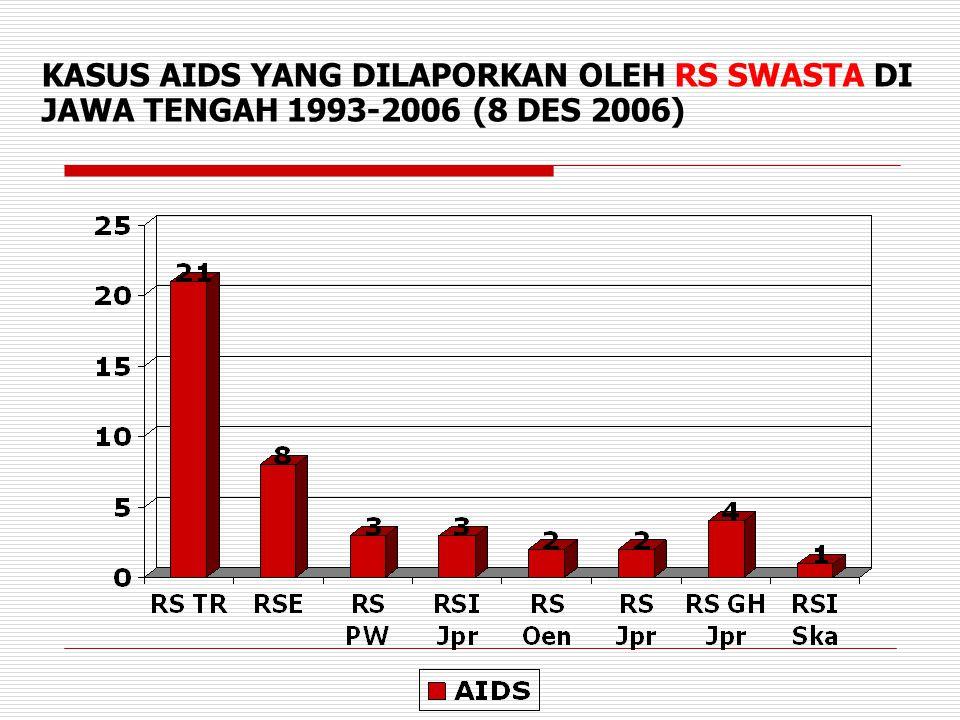 KASUS AIDS YANG DILAPORKAN OLEH RS SWASTA DI JAWA TENGAH 1993-2006 (8 DES 2006)