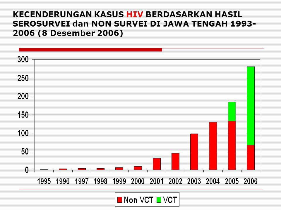 KECENDERUNGAN KASUS HIV BERDASARKAN HASIL SEROSURVEI dan NON SURVEI DI JAWA TENGAH 1993- 2006 (8 Desember 2006)