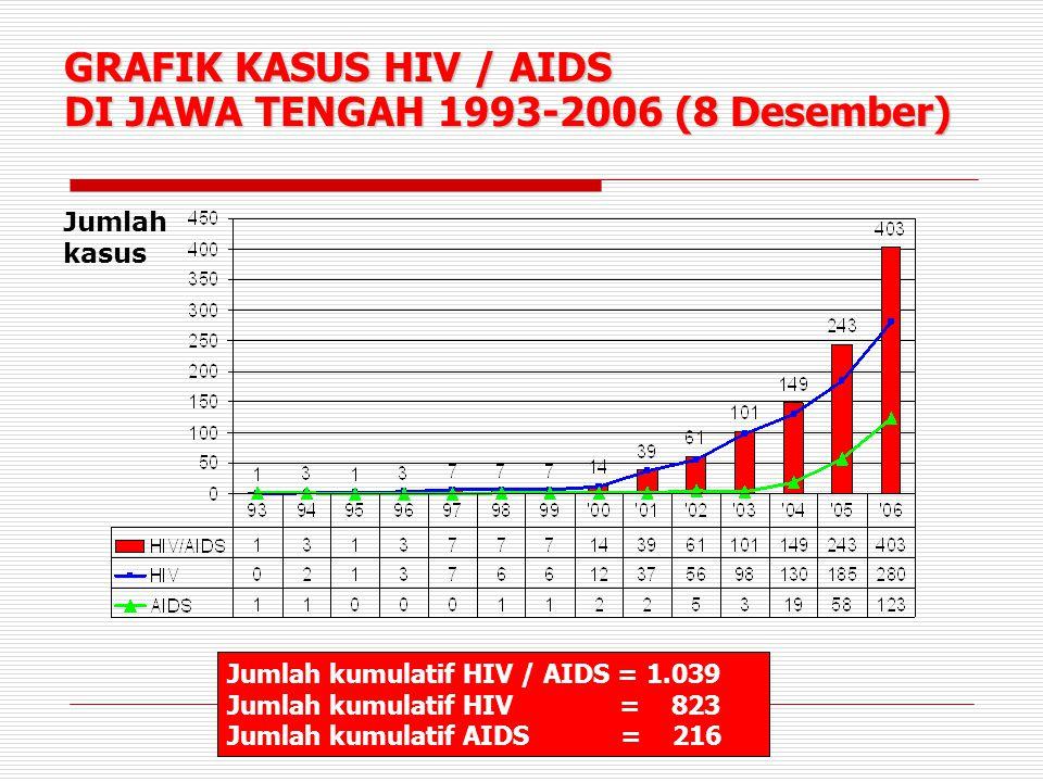 GRAFIK KASUS HIV / AIDS DI JAWA TENGAH 1993-2006 (8 Desember) Jumlah kumulatif HIV / AIDS = 1.039 Jumlah kumulatif HIV = 823 Jumlah kumulatif AIDS = 216 Jumlah kasus