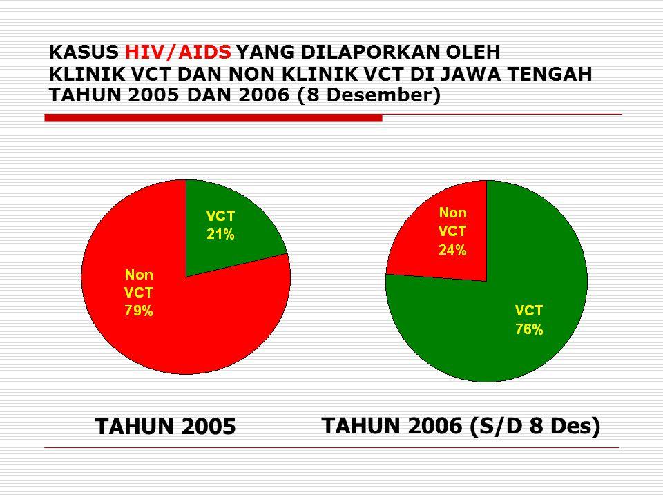 KASUS HIV/AIDS YANG DILAPORKAN OLEH KLINIK VCT DAN NON KLINIK VCT DI JAWA TENGAH TAHUN 2005 DAN 2006 (8 Desember)  TAHUN 2005TAHUN 2006 (S/D 8 Des)