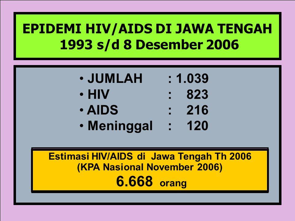 EPIDEMI HIV/AIDS DI JAWA TENGAH 1993 s/d 8 Desember 2006 JUMLAH: 1.039 HIV: 823 AIDS: 216 Meninggal: 120 Estimasi HIV/AIDS di Jawa Tengah Tahun 2005 (
