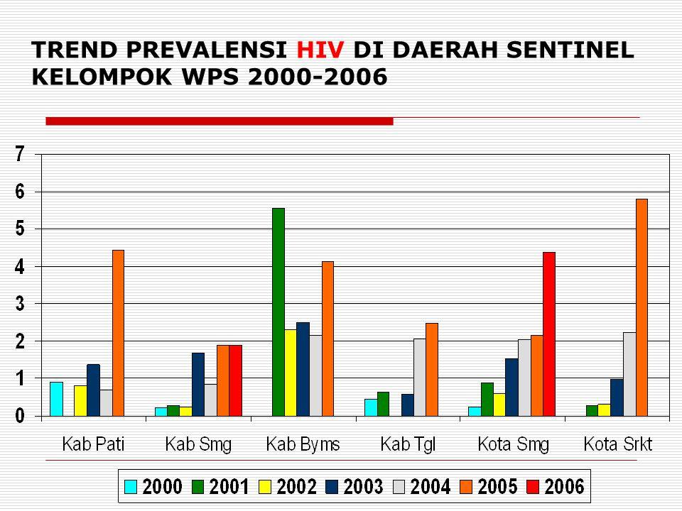TREND PREVALENSI HIV DI DAERAH SENTINEL KELOMPOK WPS 2000-2006