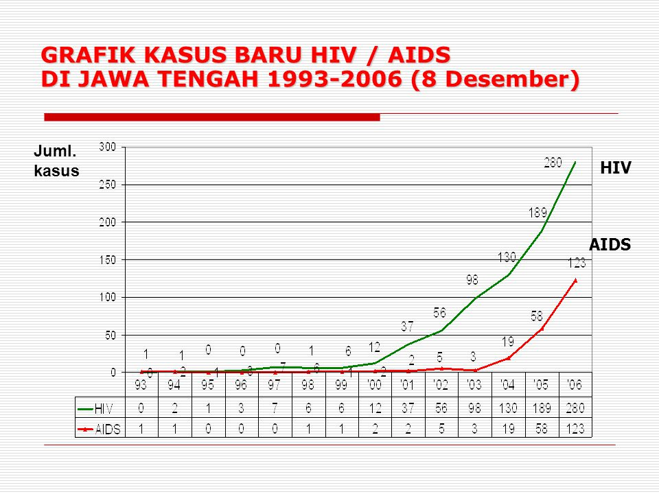 KASUS KUMULATIF AIDS DI WILAYAH BAKORLIN III TH 1993-2006 (8 Desember) 