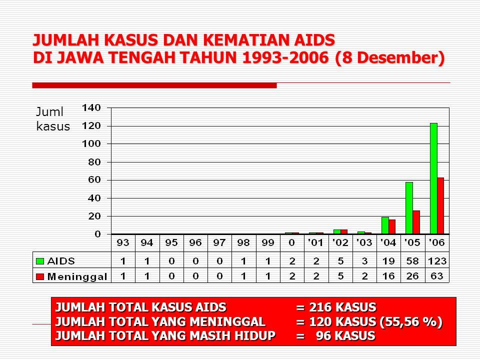 JUMLAH KASUS DAN KEMATIAN AIDS DI JAWA TENGAH TAHUN 1993-2006 (8 Desember) JUMLAH TOTAL KASUS AIDS = 216 KASUS JUMLAH TOTAL YANG MENINGGAL = 120 KASUS (55,56 %) JUMLAH TOTAL YANG MASIH HIDUP = 96 KASUS Juml kasus