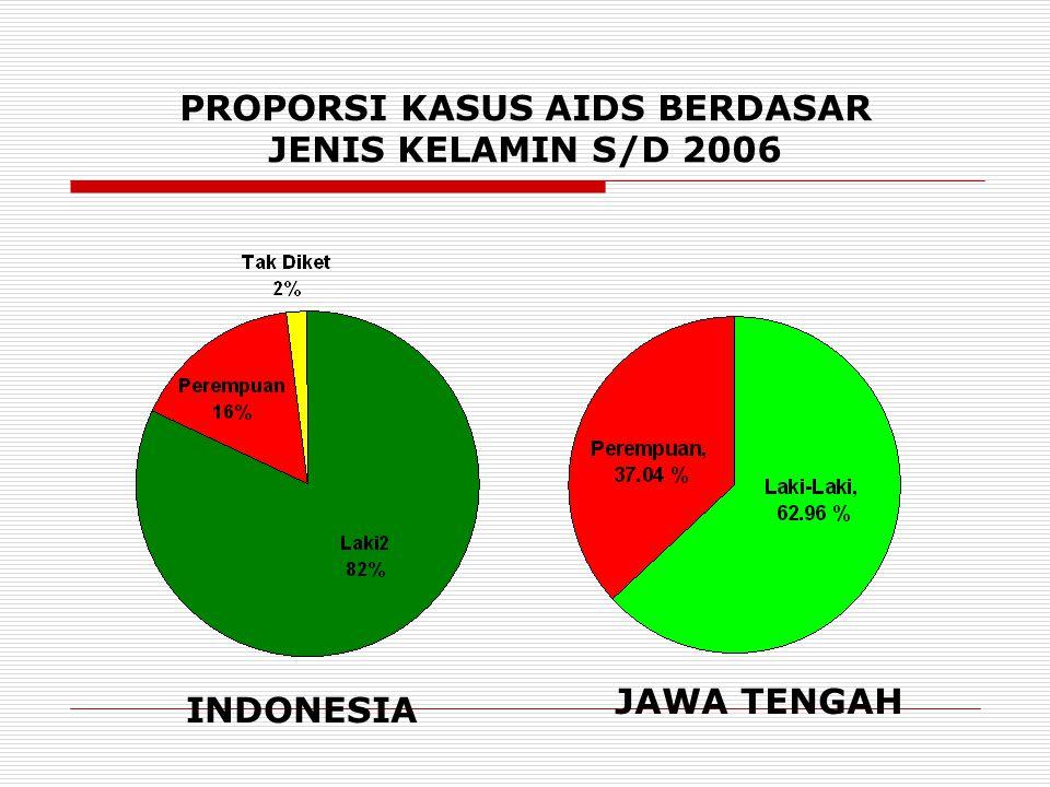 INDONESIA JAWA TENGAH PROPORSI KASUS AIDS BERDASAR JENIS KELAMIN S/D 2006