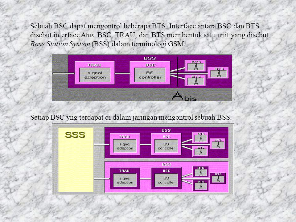 Sebuah BSC dapat mengontrol beberapa BTS.Interface antara BSC dan BTS disebut interface A bis.