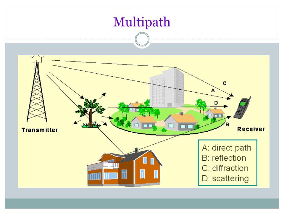 Konsep Sistem Komunikasi Bergerak Fading Fading adalah fenomena fluktuasi daya sinyal terima akibat adanya proses propagasi dari gelombang radio.
