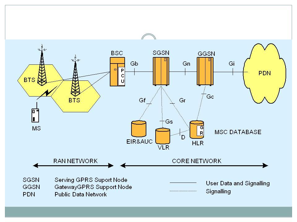 Sistem Komunikasi Data Bergerak Secara teori kecepatan pengiriman data GPRS dapat mencapai 115 kb/s.