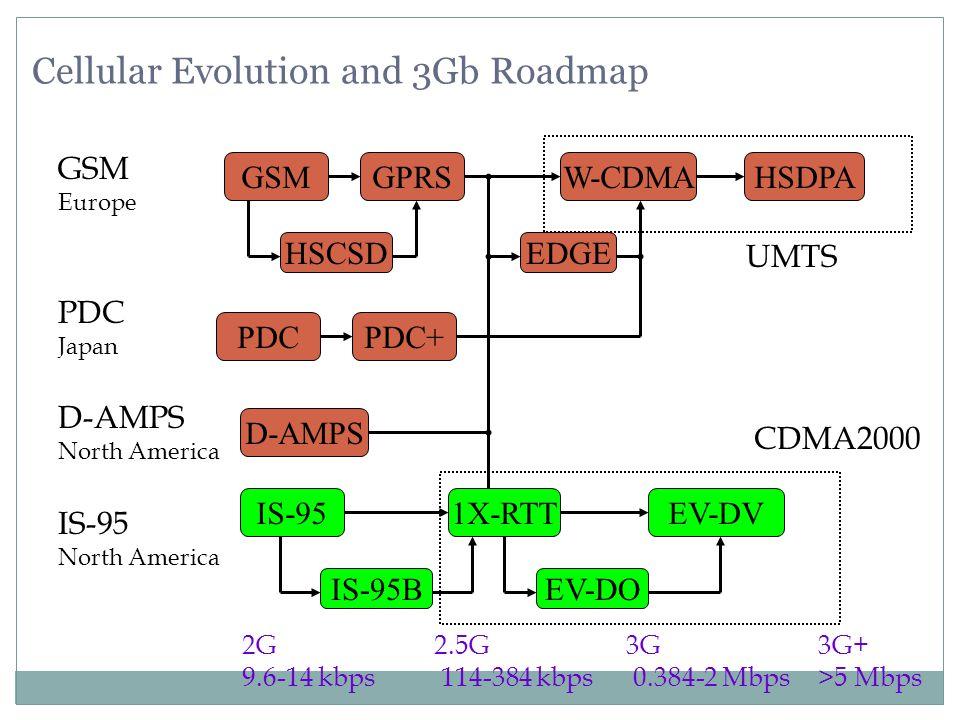 Tiga fitur kunci yang ditawarkan oleh 3G : Datarate yang lebih tinggi Meskipun teknologi 2.5G telah menawarkan peningkatan datarate, namun peningkatan ini masih tidak bisa diandalkan karena pengguna masih berbagi bandwidth.