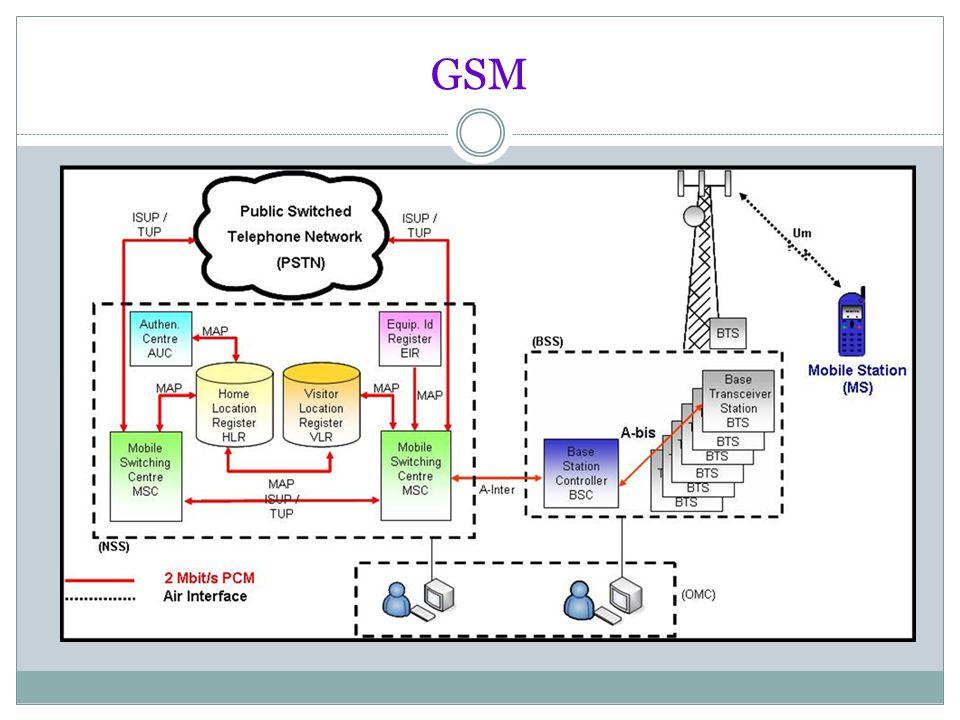 Arsitektur Sistem Komunikasi Bergerak GSM Jaringan GSM terdiri dari beberapa kesatuan fungsional yang memiliki fungsi tertentu.