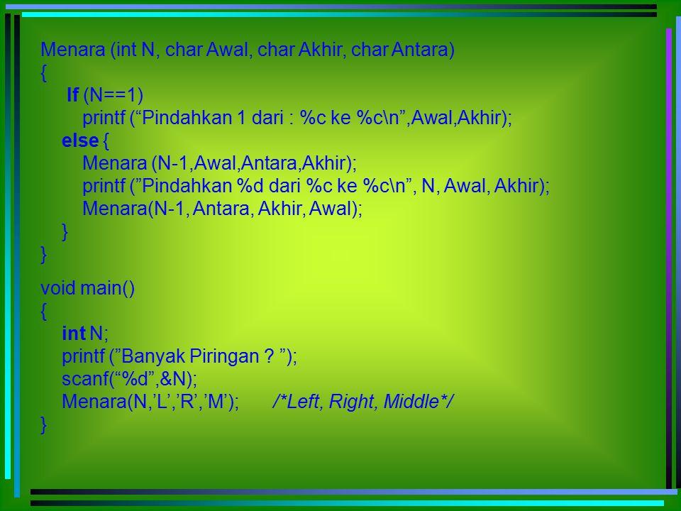 """Menara (int N, char Awal, char Akhir, char Antara) { If (N==1) printf (""""Pindahkan 1 dari : %c ke %c\n"""",Awal,Akhir); else { Menara (N-1,Awal,Antara,Akh"""