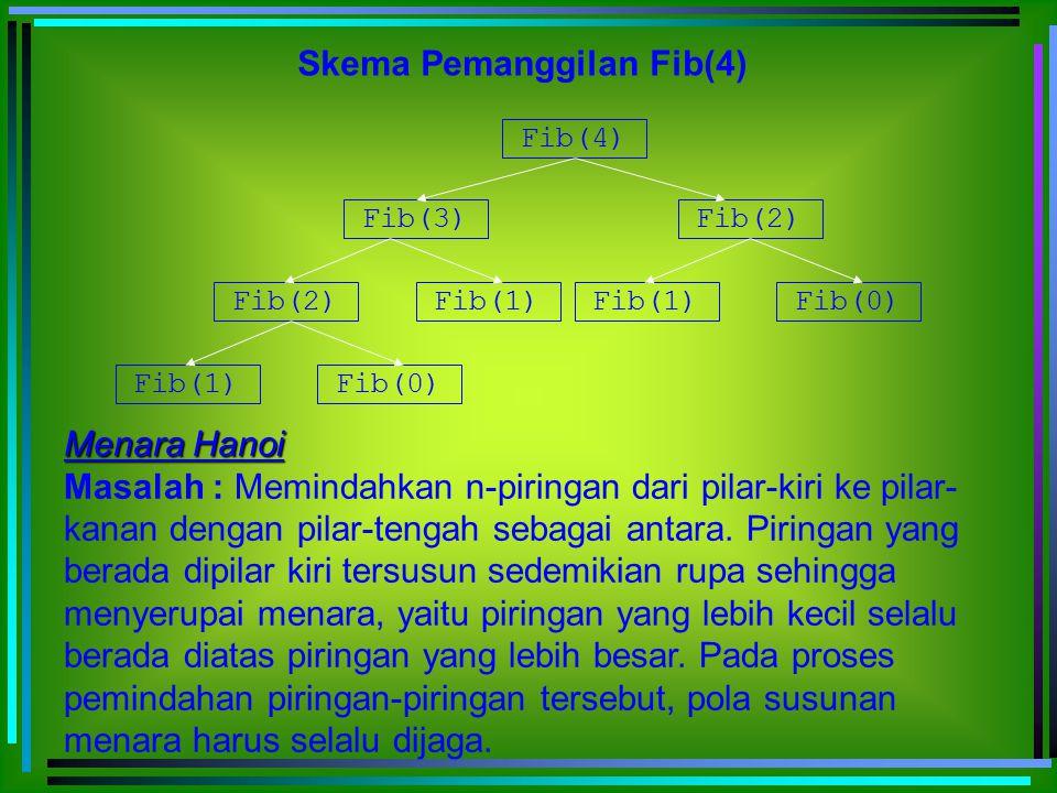 Skema Pemanggilan Fib(4) Fib(4) Fib(3) Fib(2) Fib(1) Fib(0) Fib(1) Fib(0) Menara Hanoi Masalah : Memindahkan n-piringan dari pilar-kiri ke pilar- kana