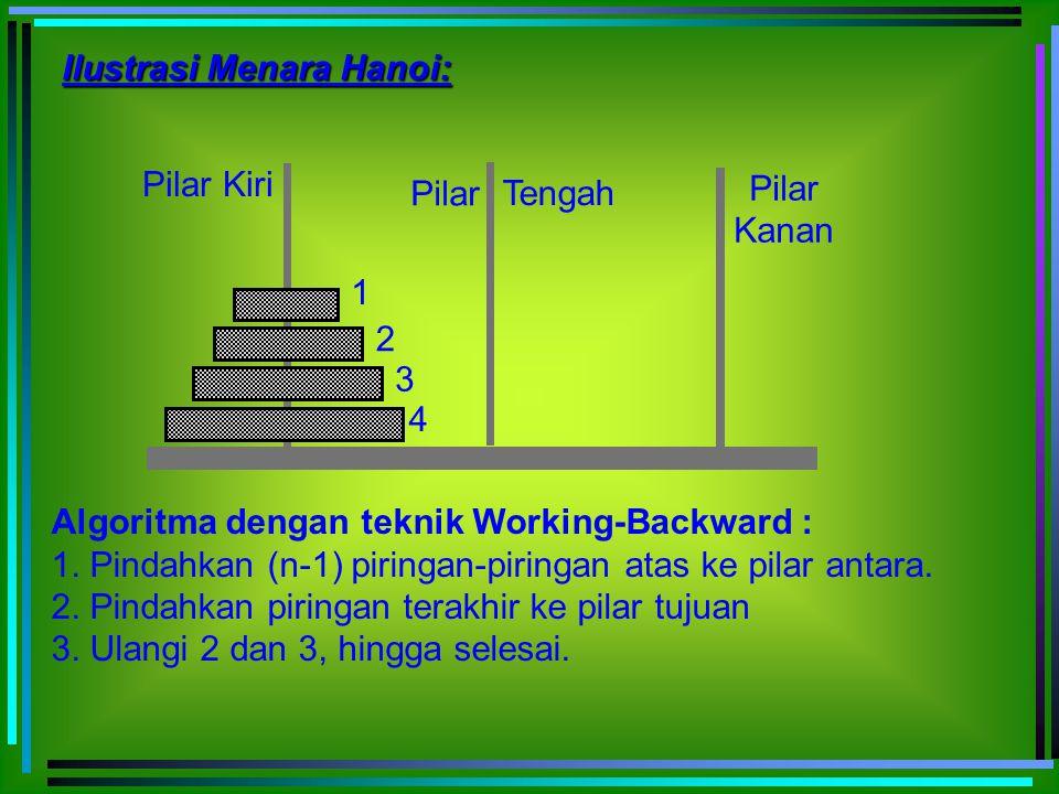 Ilustrasi Menara Hanoi: 1 2 3 4 Pilar Kiri Pilar Kanan Pilar Tengah Algoritma dengan teknik Working-Backward : 1. Pindahkan (n-1) piringan-piringan at