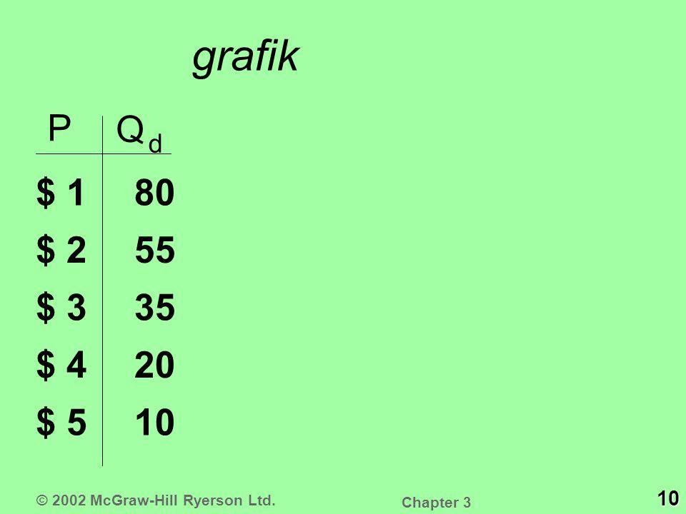 grafik P Q d $ 1 $ 2 $ 3 $ 4 $ 510 20 35 55 80 © 2002 McGraw-Hill Ryerson Ltd. 10 Chapter 3