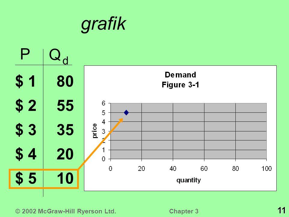 grafik P Q d $ 1 $ 2 $ 3 $ 4 $ 510 20 35 55 80 © 2002 McGraw-Hill Ryerson Ltd. 11 Chapter 3